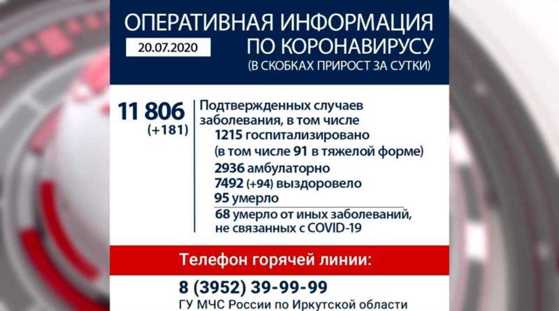 Информация по коронавирусу на 20.07.2020